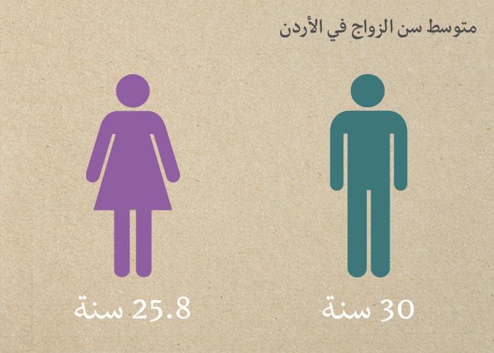 جمعية مناصرة تعدد الزواجات الأردنية - متوسط سن الزواج في الأردن