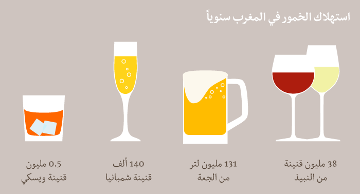 Alcohol-Consumption-in-Morocco