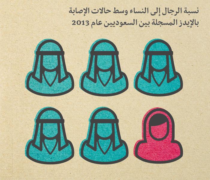 مرض الايدز في السعودية - نسبة الرجال إلى النساء