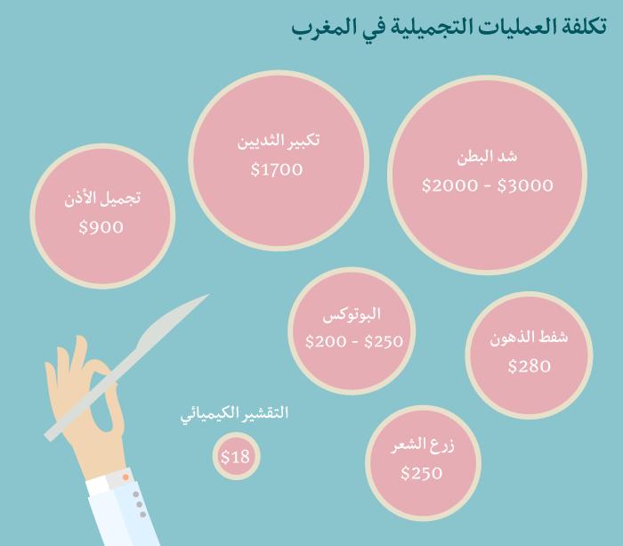 تكلفة عمليات التجميل في المغرب - العمليات الجراجية التجميلية في المغرب