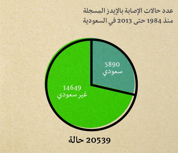 مرض الايدز في السعودية - عدد حالات الإصابة في السعودية