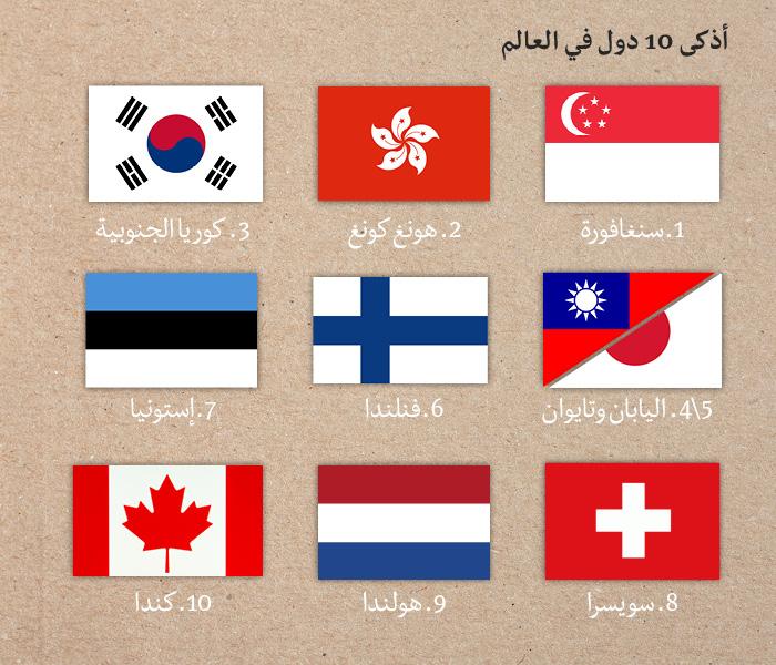 معدل الذكاء في الدول العربية - قائمة الدول الأذكى في العالم