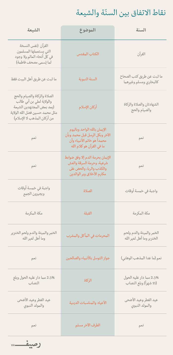 هل من مبرر لكل هذا الكره بين الشيعة والسنة - إنفوجرافيك 2