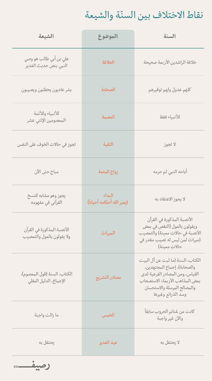 هل من مبرر لكل هذا الكره بين الشيعة والسنة - إنفوجرافيك 1