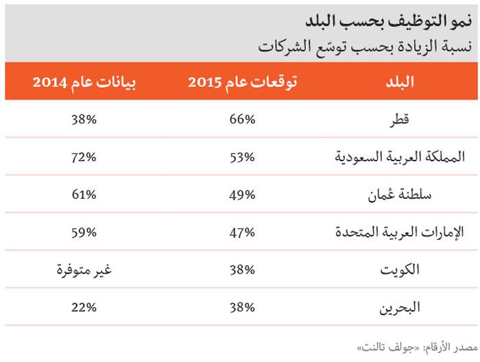 الرواتب في الخليج - نسبة الزيادة بحسب توسّع الشركات