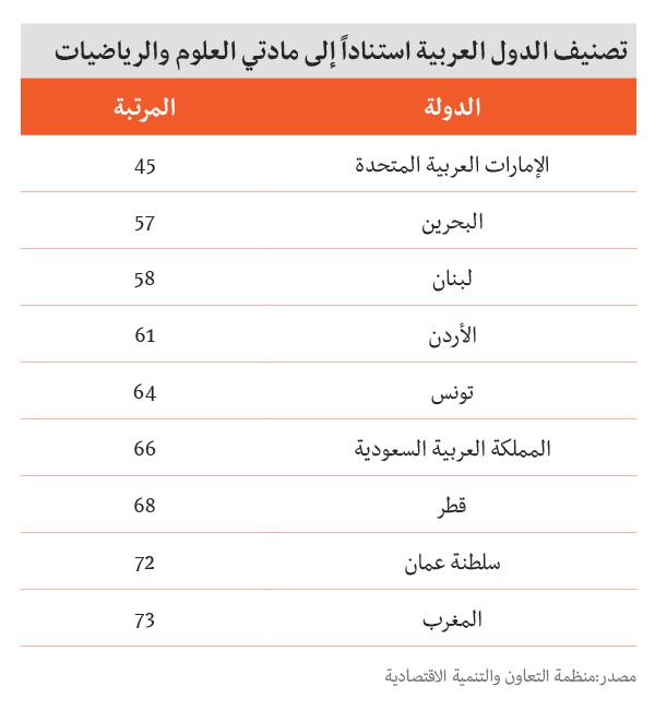 معدل الذكاء في الدول العربية - قائمة الدول الأذكى في العالم - الدول العربية