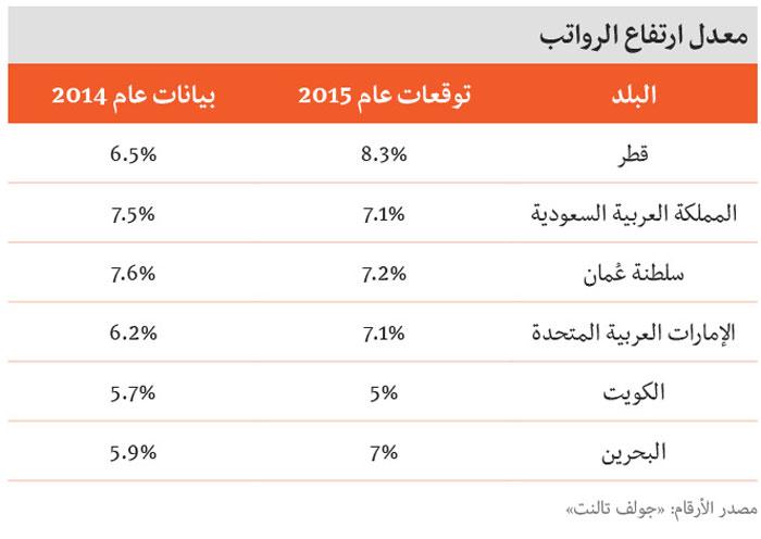 معدل ارتفاع الرواتب في الخليج