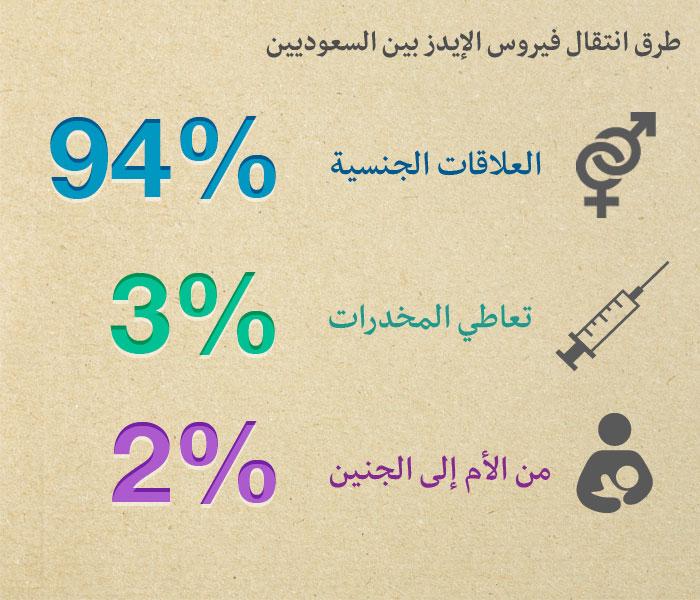 مرض الايدز في السعودية - طرق انتقال الايدز بين السعوديين