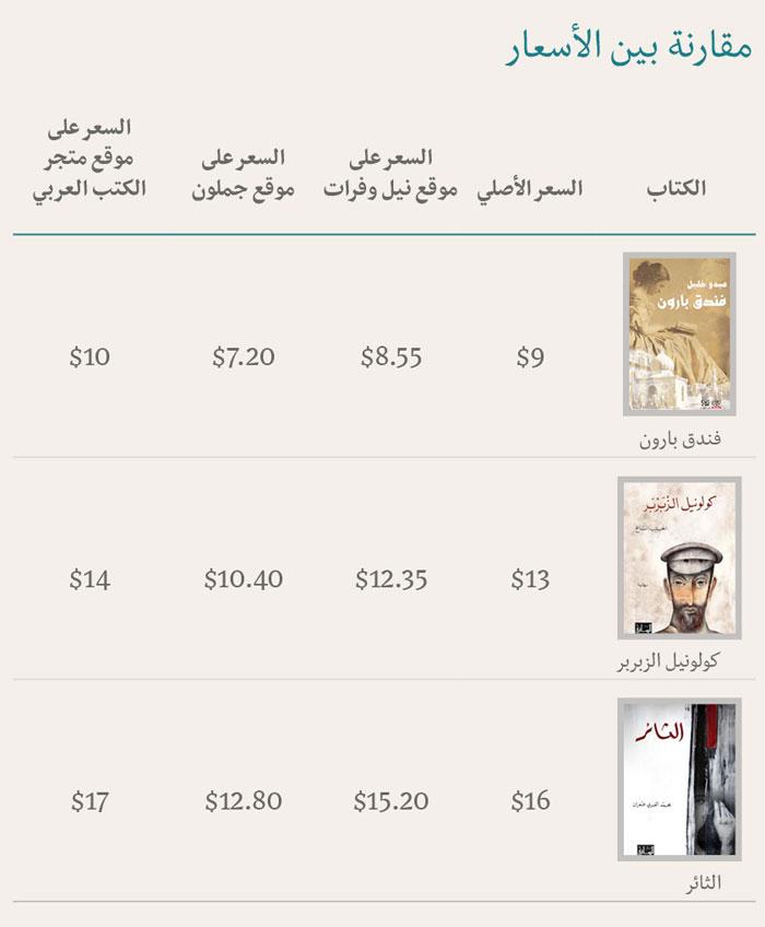 المكتبات الالكترونية العربية - شراء الكتب العربية إلكترونياً - مقارنة بين الأسعار
