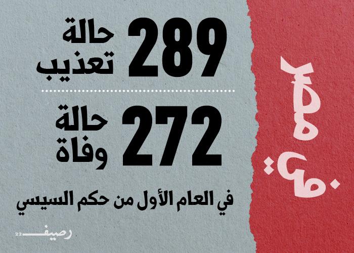 التعذيب وسيلة الأنظمة العربية المفضلة لقمع معارضيها - مصر