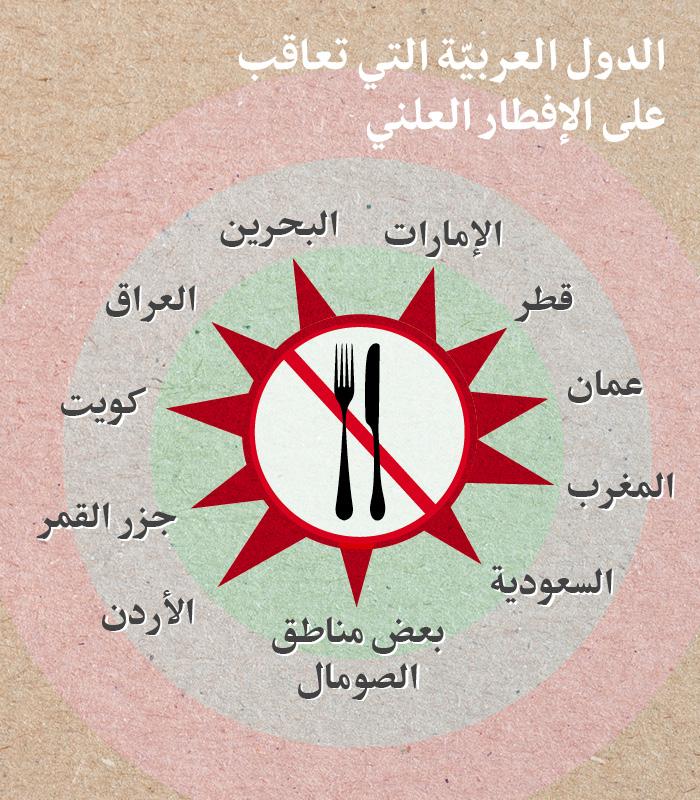 الإفطار العلني في الدول العربية .. مَن يبيحه ومَن يجرّمه؟