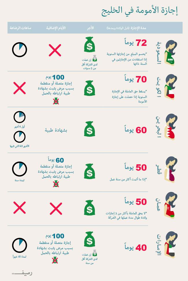 اجازات الامومة في دول الخليج