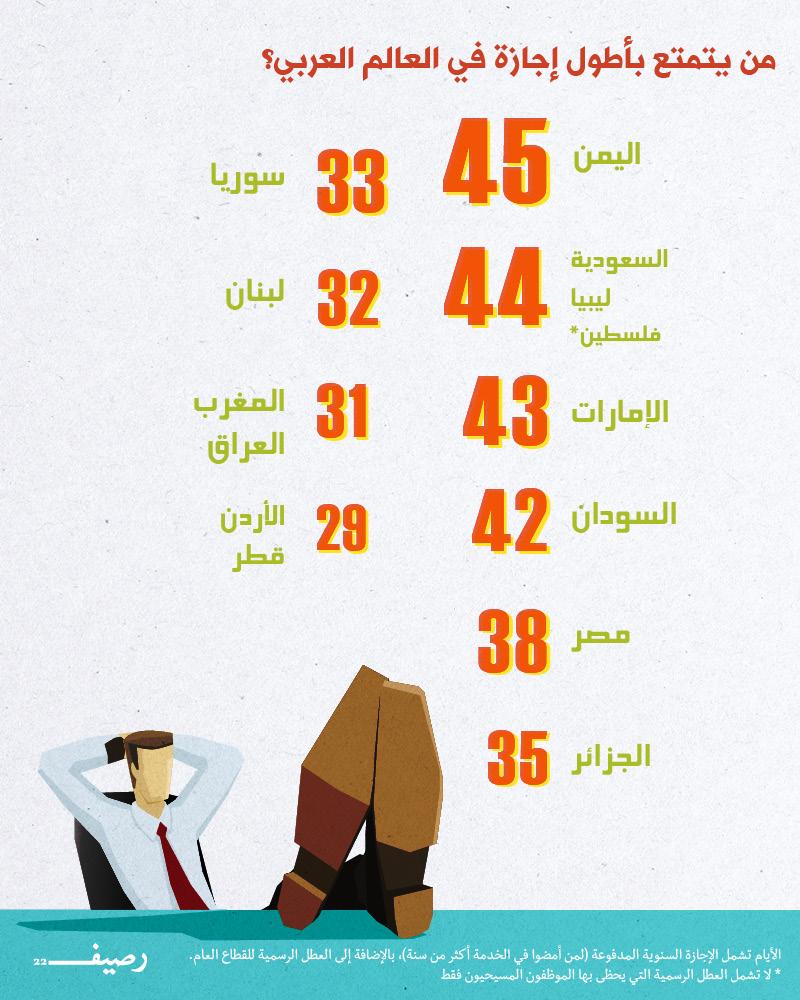 الإجازات في العالم العربي .. أين تجد أطول إجازة في العالم العربي