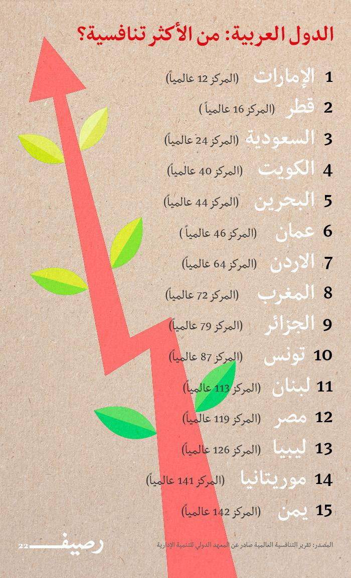 تقرير التنافسية العالمية - الدول العربية