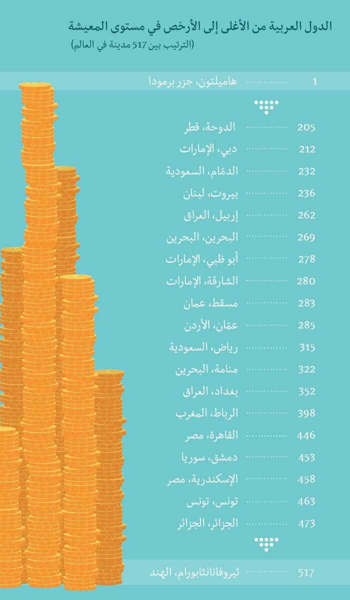 أغلى مدينة في العالم العربي - أغلى الدول العربية