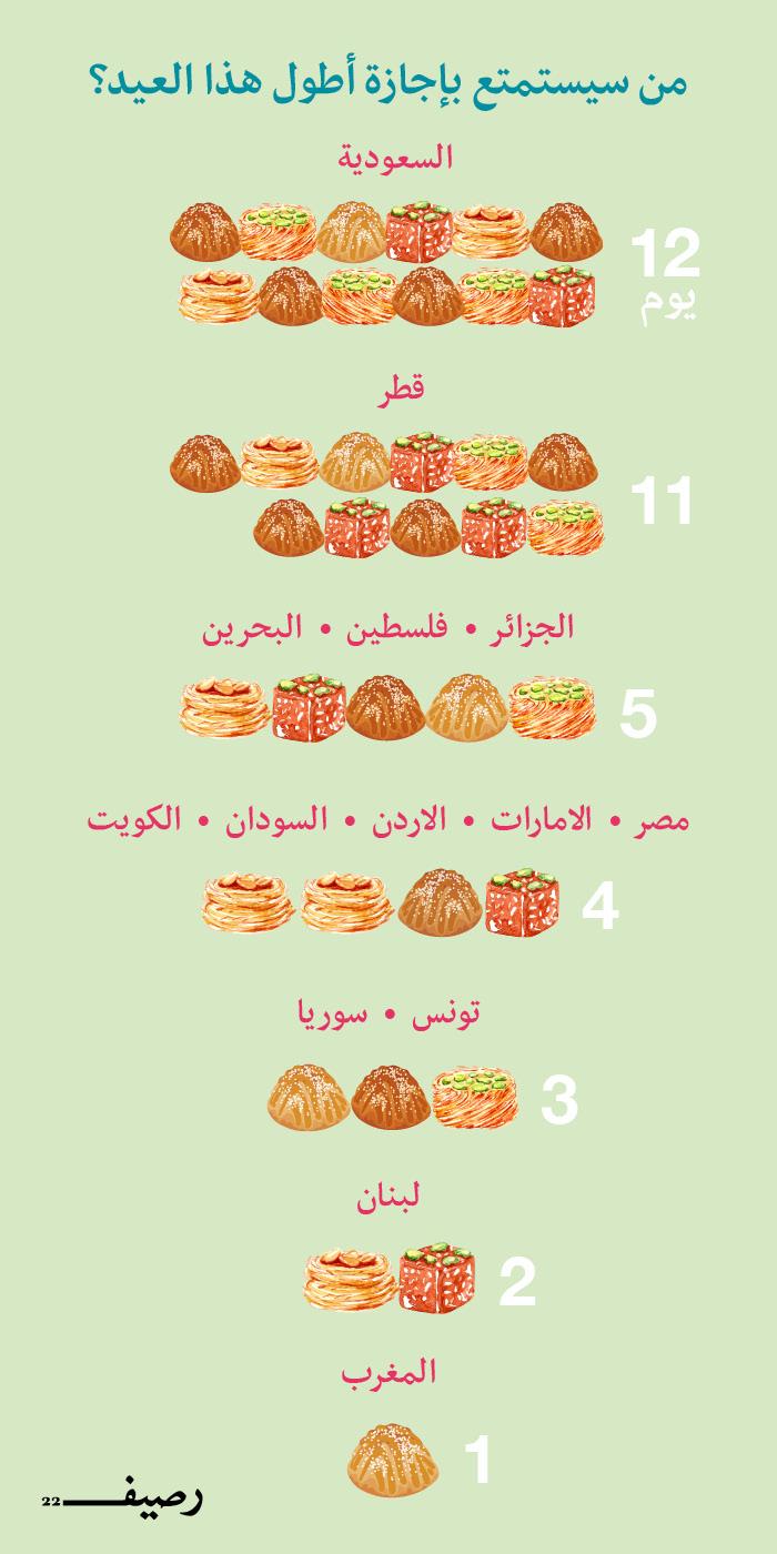 إجازات عيد الفطر في العالم العربي - أطول إجازة في العيد
