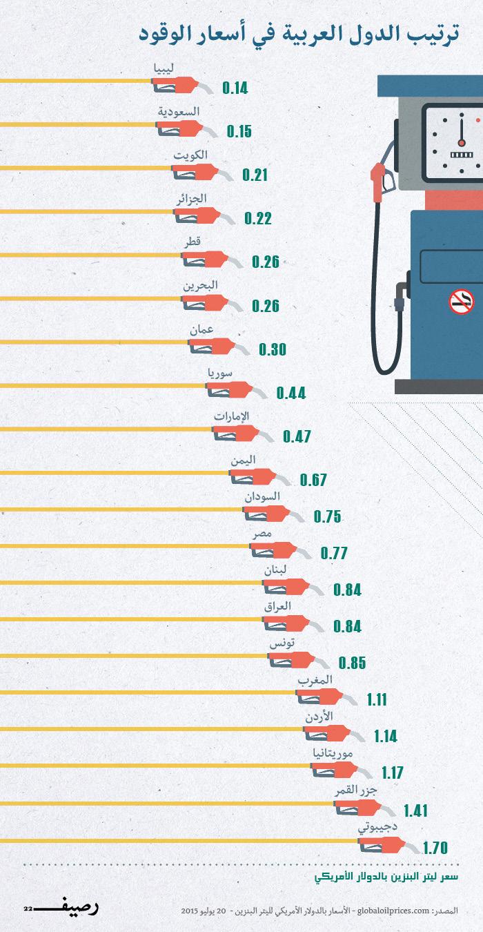 الوقود في العالم العربي - اسعار الوقود في الدول العربية