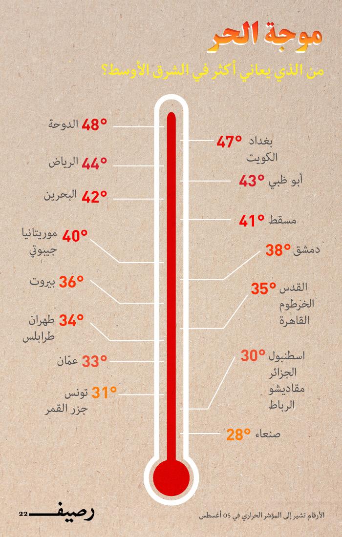 الحرارة في الشرق الأوسط - من الذي يعاني أكثر في الشرق الأوسط