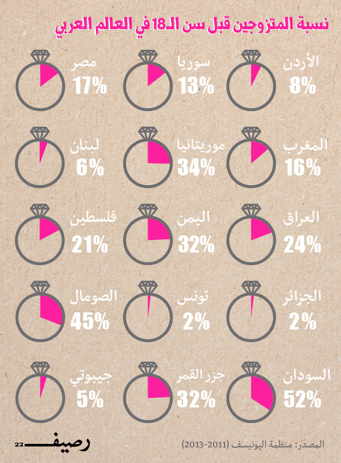 Percent of Marriage Before 18 INFOGRAPH