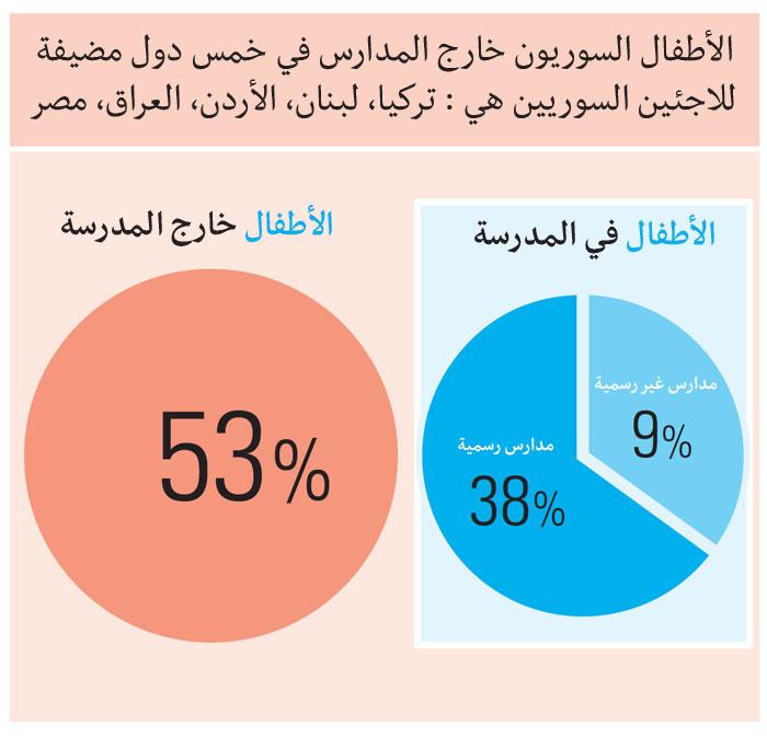 الجيل الضائع: 40% من أطفال الشرق الأوسط محرومون من التعليم - مقارنة
