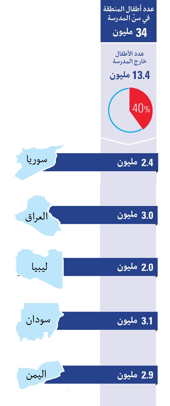 الجيل الضائع: 40% من أطفال الشرق الأوسط محرومون من التعليم - أرقام