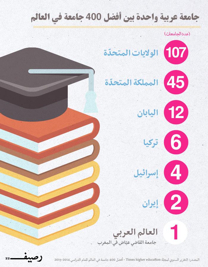 افضل الجامعات في العالم - جامعة عربية بين أفضل 400 جامعة في العالم