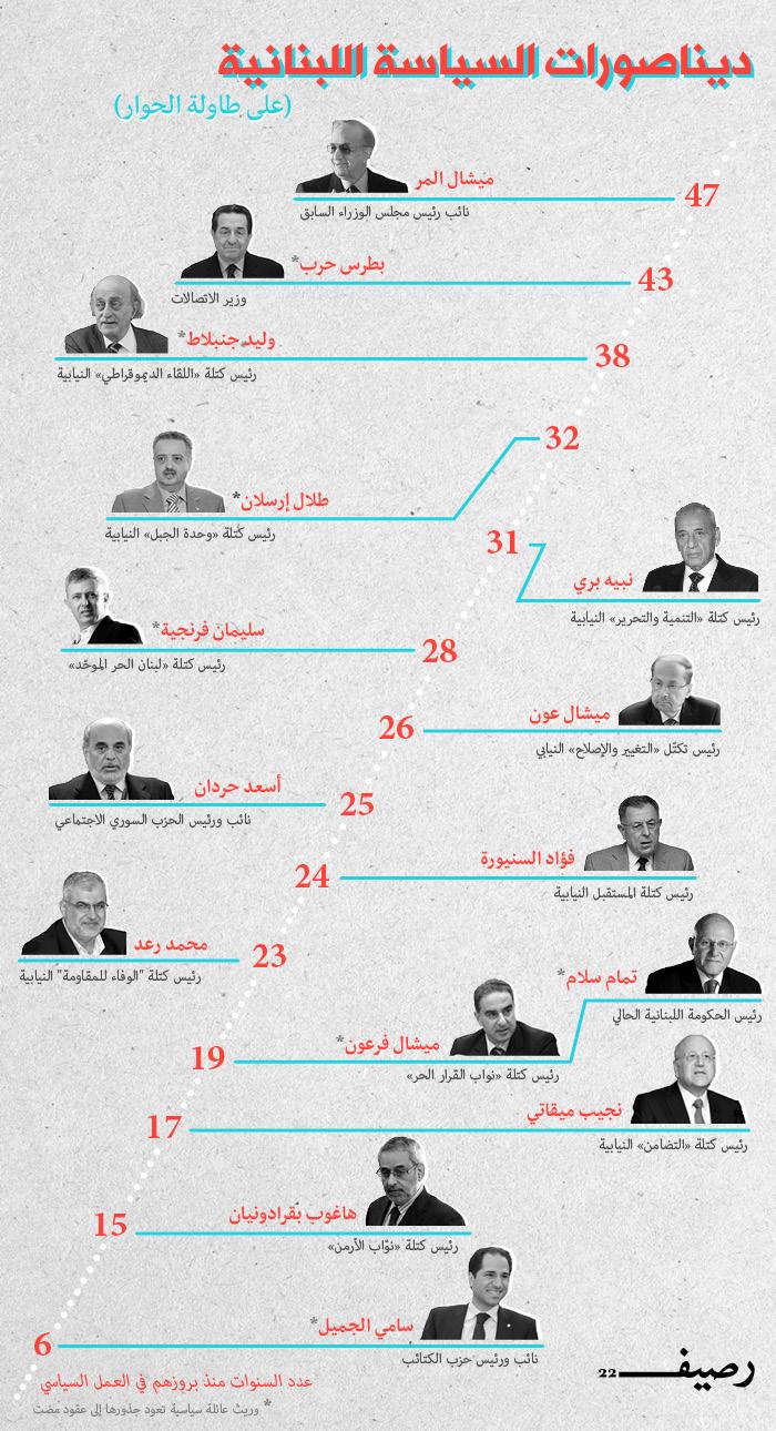 العمر السياسي للسياسيين اللبنانيين