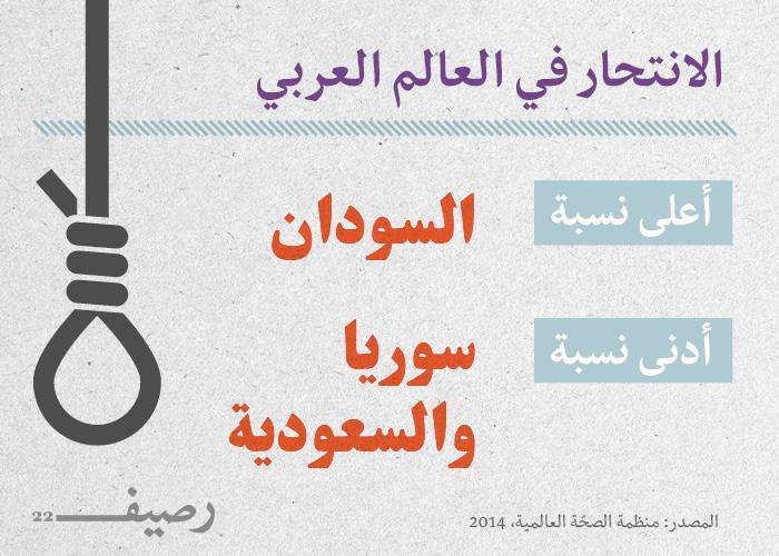 الانتحار في العالم العربي