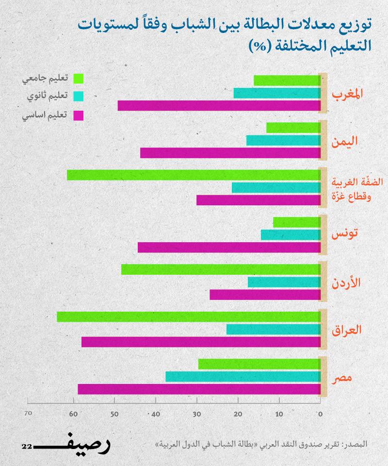 البطالة العربية - توزيع معدلات البطالة