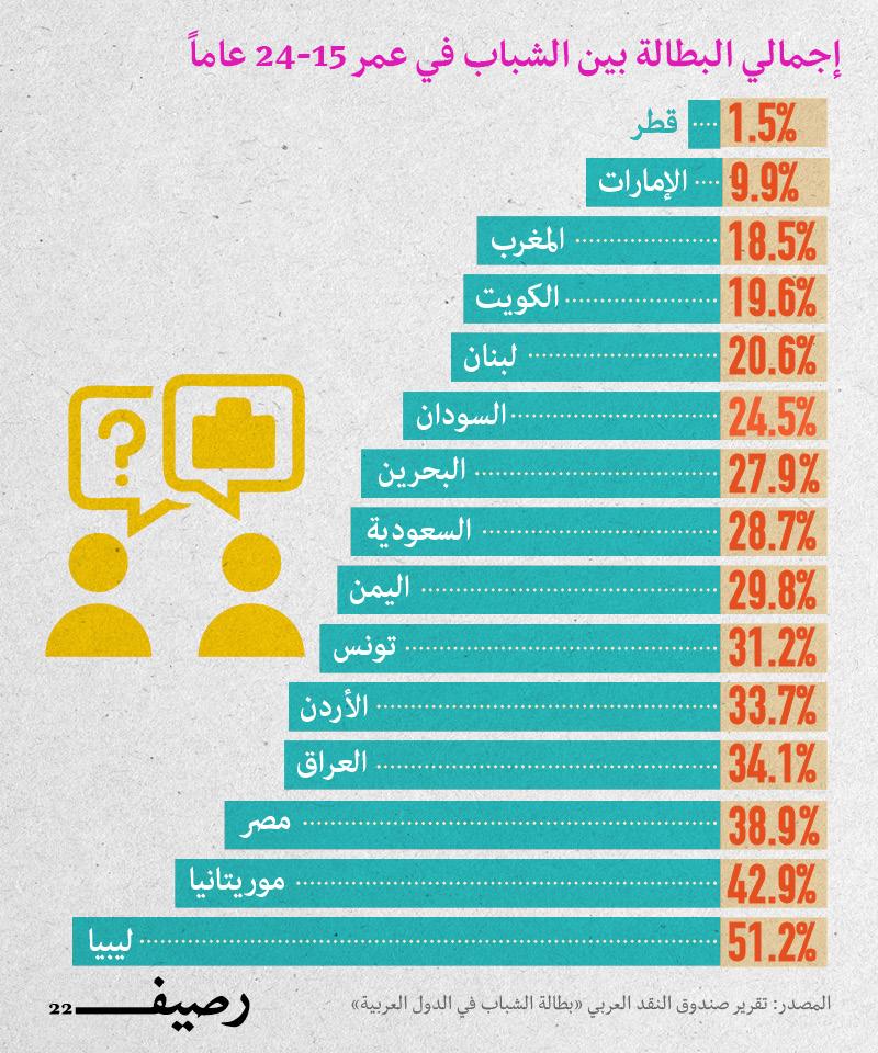 البطالة العربية - البطالة بين الشباب