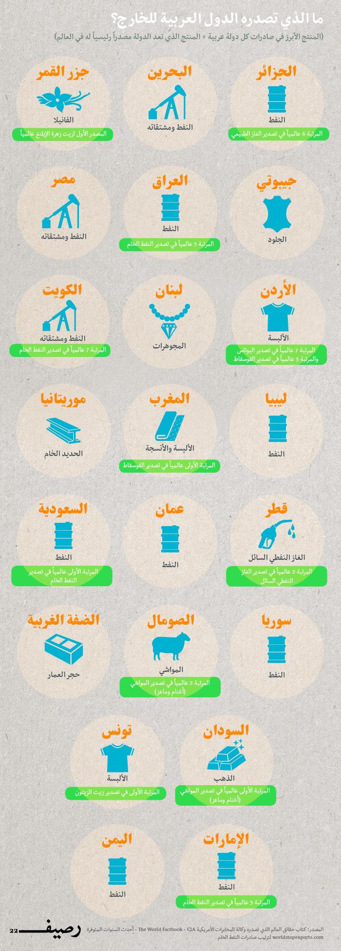 صادرات الدول اللعربية - أكثر ما تصدره الدول العربية
