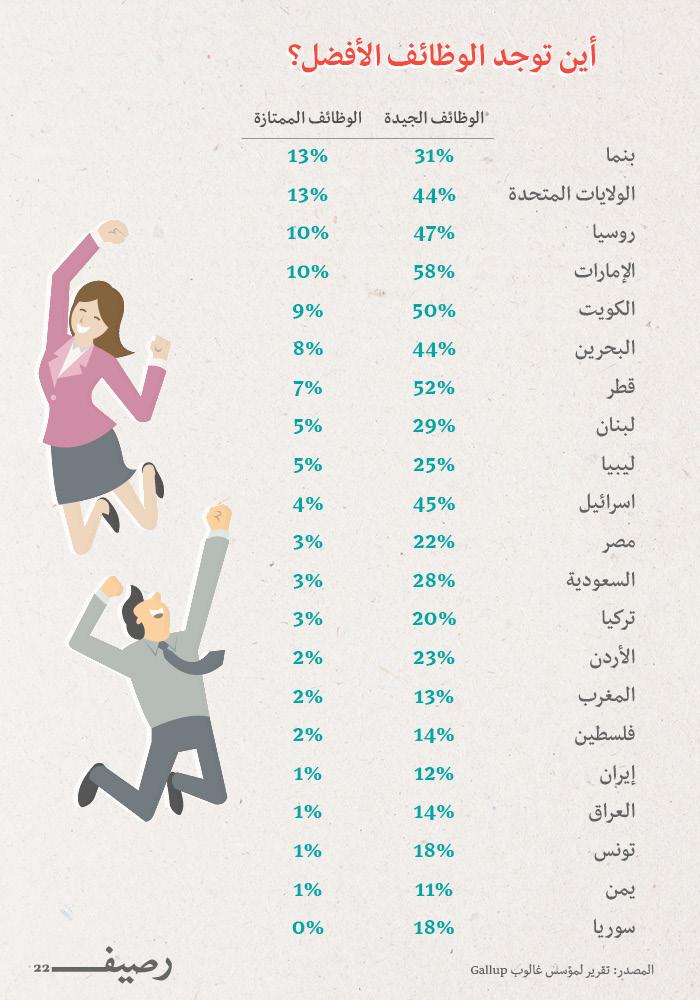 افضل الوظائف في العالم - إنفوجرافيك مقارنة بين الدول العربية وبعض الدول الأجنبية