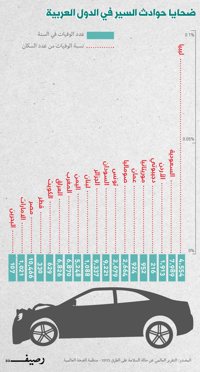 حوادث السير في العالم العربي - إنفوجرافيك