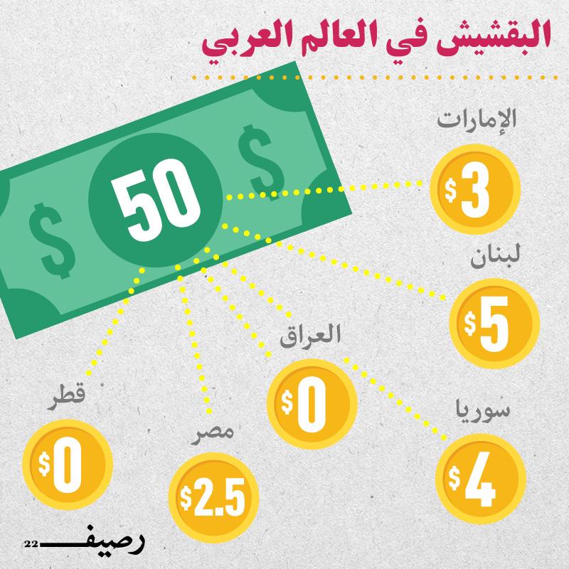 ثقافة البقشيش في العالم العربي - إنفوجرافيك