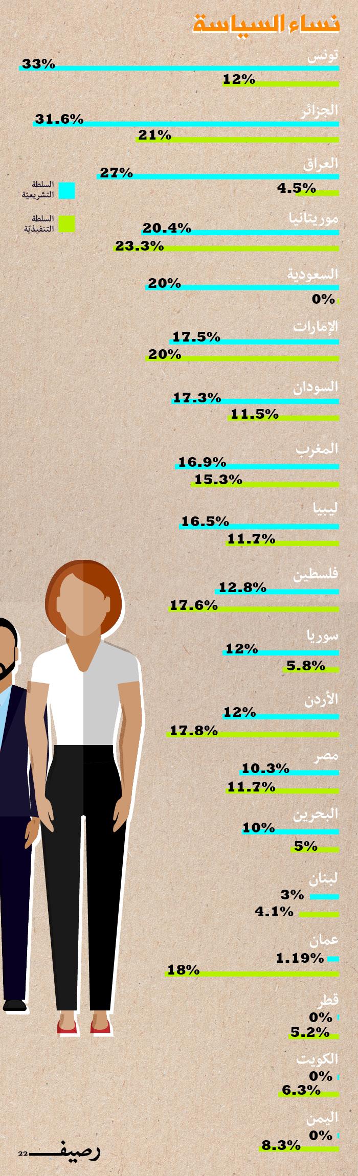 نساء السياسة العربيات - نساء السياسة في العالم العربي - إنفوجرافيك
