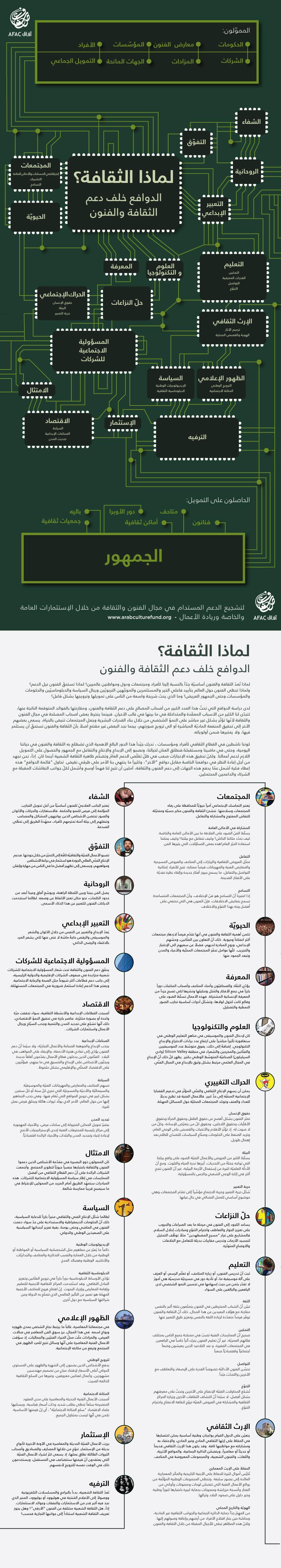 الفراغ الفني في بيروت - الفراغ الفني في العواصم العربية - لماذا الثقافة؟