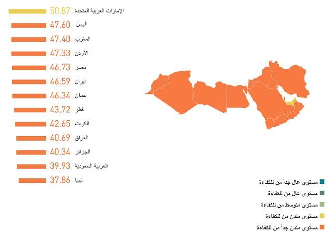 اللغة الانجليزية في العالم العربي - العرب لا يجيدون الإنجليزية