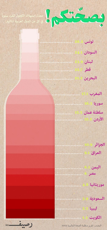 استهلاك الكحول في العالم العربي - استهلاك العرب للكحول سنوياً - إنفوجرافيك
