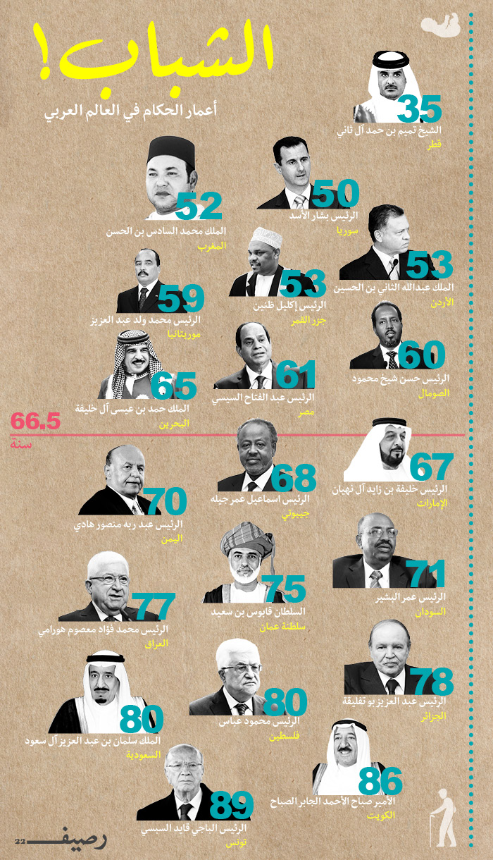 أعمار الحكام العرب - أعمال الحكام في العالم العربي