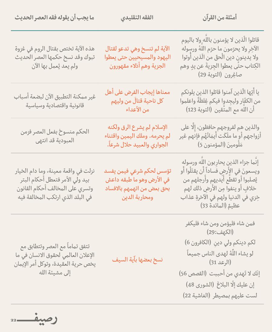 تجديد الخطاب الديني أم تجديد الإسلام - Muslim Rhetoric Table