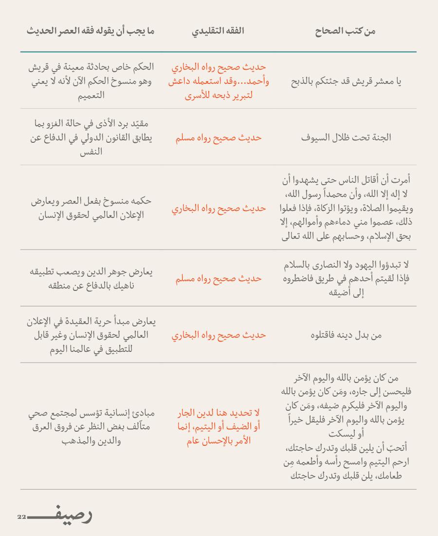 تجديد الخطاب الديني أم تجديد الإسلام - Muslim Rhetoric Table2