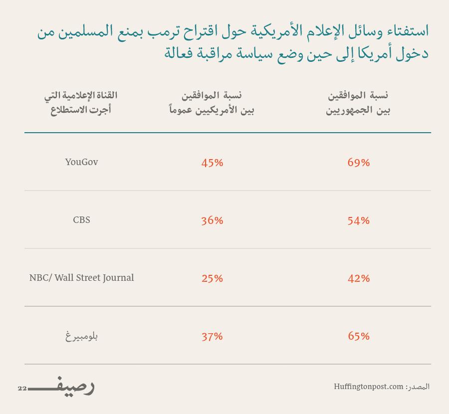 التحالف بين داعش ودونالد ترامب .. التحالف غير المقدس - نتائح الاستفتاء