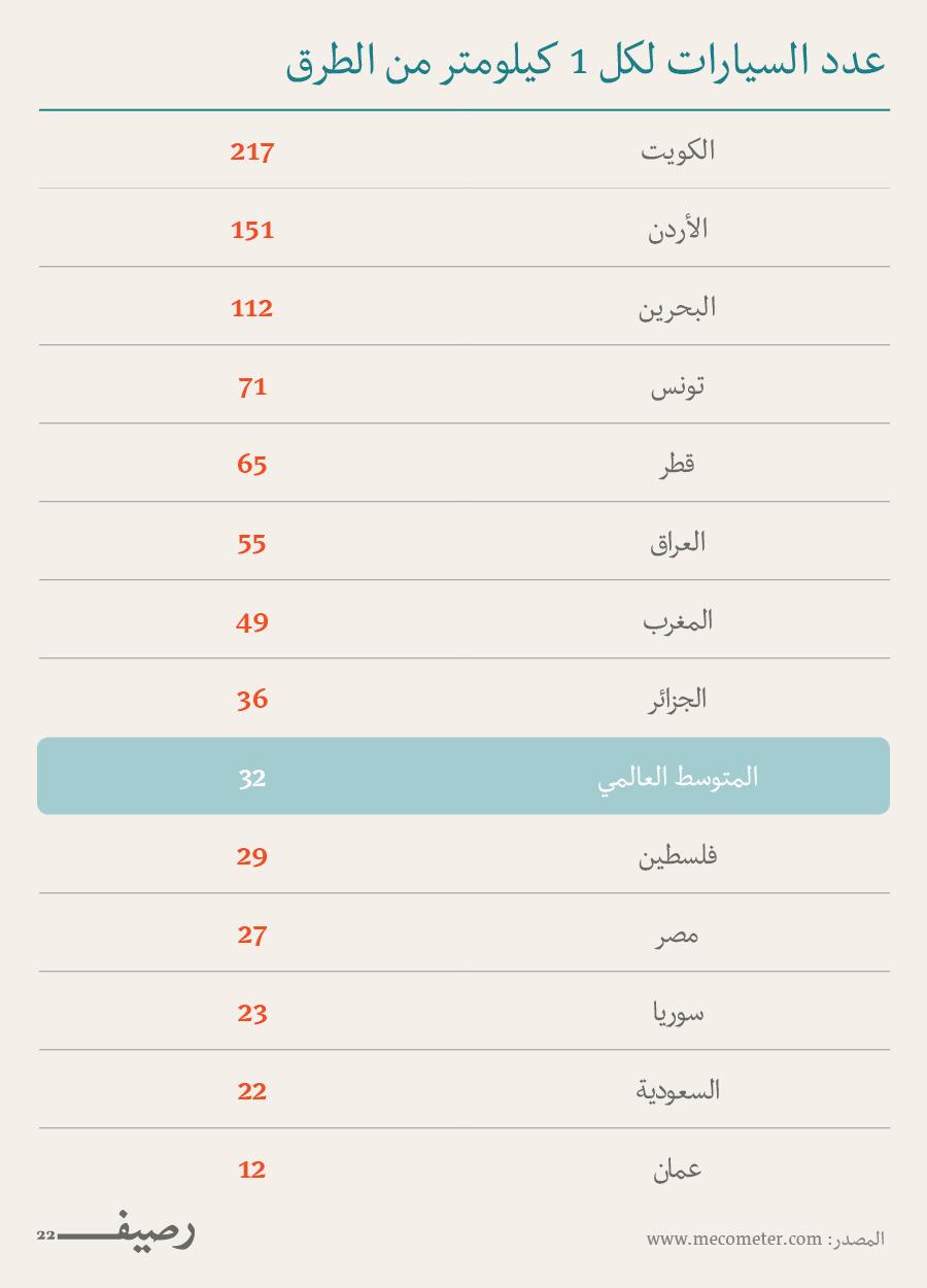 الازدحام المروري في العالم العربي - عدد السيارات لكل 1 كيلومتر