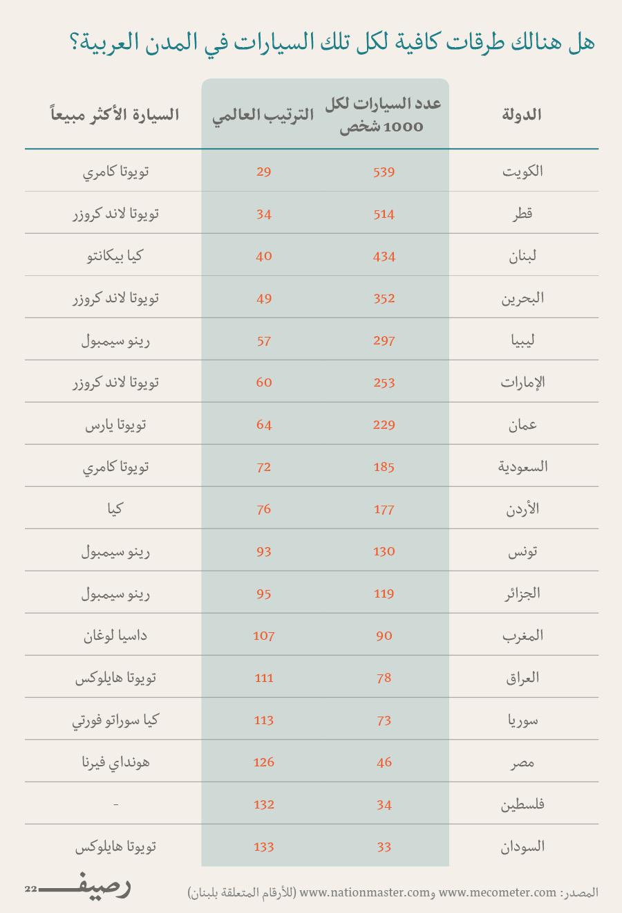 الازدحام المروري في العالم العربي - هل هناك طرقات كافية
