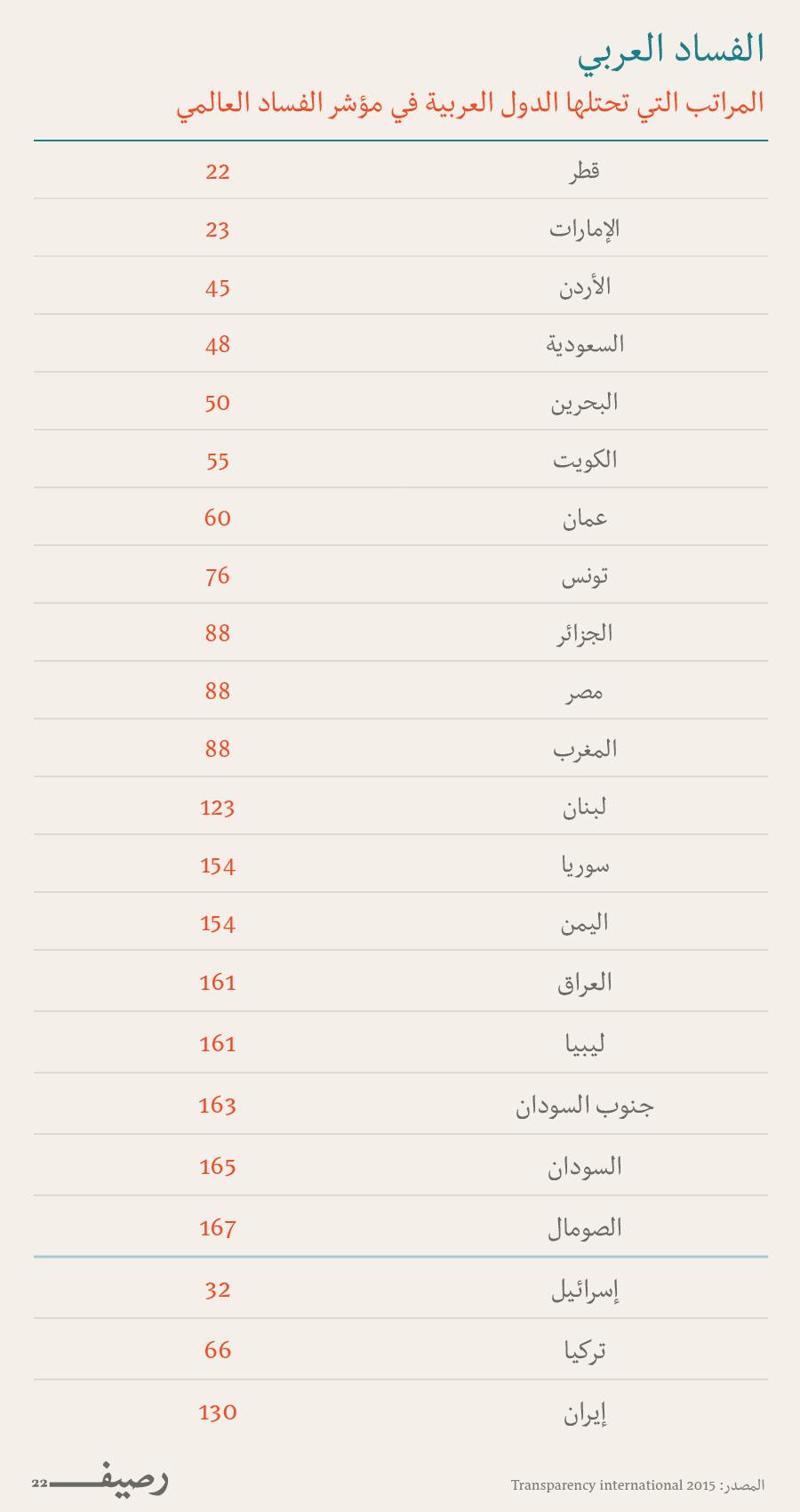 مؤشر الفساد العالمي - الفساد في العالم العربي