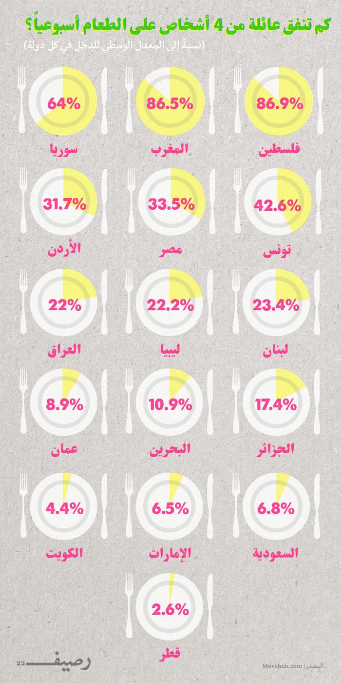 تكلفة المعيشة في العالم العربي - الإنفاق على الطعام