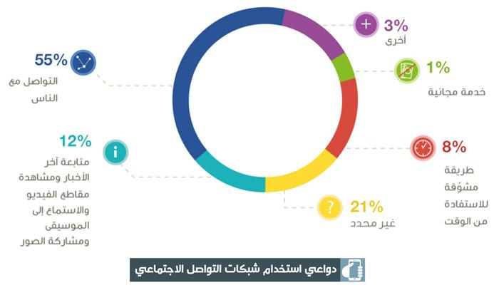 عادات استخدام وسائل التواصل الاجتماعي في العالم العربي - دواعي الاستخدام