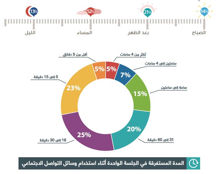 عادات استخدام وسائل التواصل الاجتماعي في العالم العربي - وقت الاستخدام