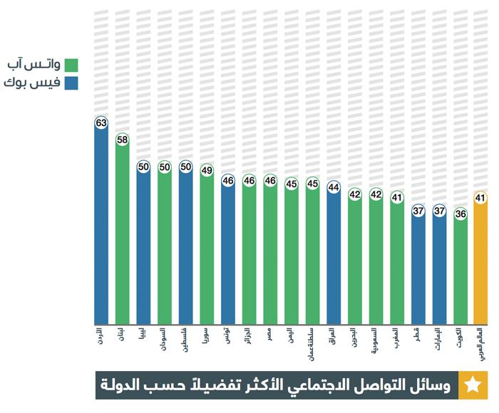 عادات استخدام وسائل التواصل الاجتماعي في العالم العربي - واتس آب وفيسبوك