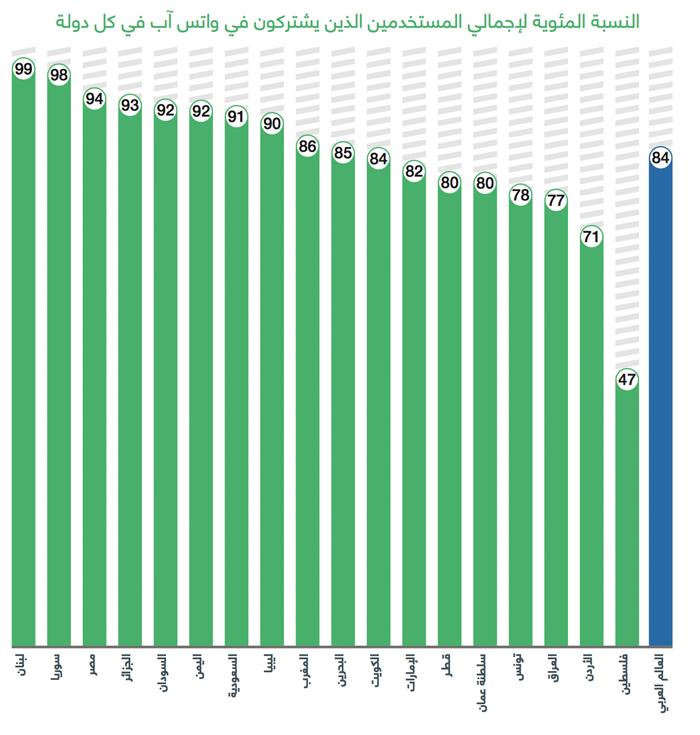 عادات استخدام وسائل التواصل الاجتماعي في العالم العربي - واتس آب